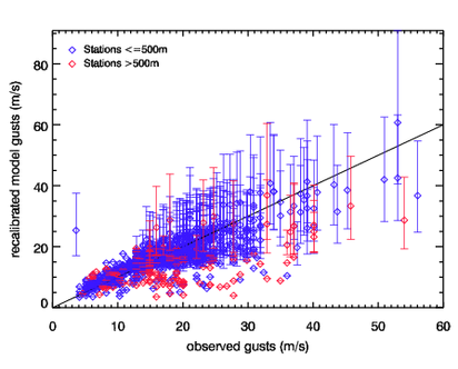 Image of Recalibrated models gusts versus observed gusts for Dagmar (Patrick)