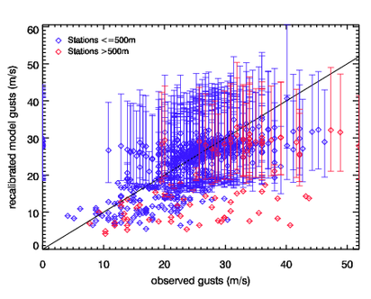 Image of Recalibrated models gusts versus observed gusts for Herta