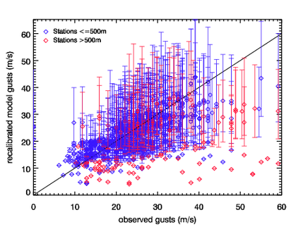 Image of Recalibrated models gusts versus observed gusts for Lothar