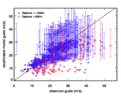 Image of Recalibrated models gusts versus observed gusts for Oratia (Tora)