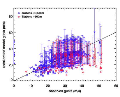 Image of Recalibrated models gusts versus observed gusts for Vivian