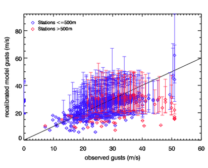 Image of Recalibrated models gusts versus observed gusts for Wiebke